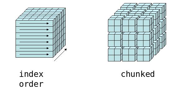 chunking idiomas